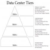Veri Merkezi seviye piramidi w170 h170
